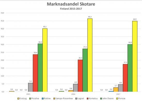 Marknadsandel Skotare 2015-2017 i Finland.
