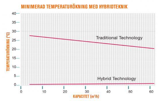 """På grafen visas skillnaden i temperaturökning i """"magnetkannan"""" vid olika flöden."""