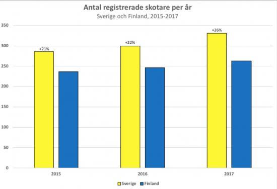 Totalt antal registrerade skotare i Sverige och Finland.