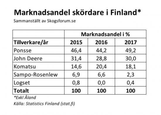 Marknadsandelar för skördare i Finland.
