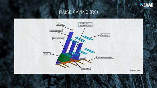 Raise caving
