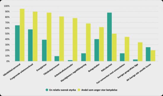 Företagens gradering av betydelsen av att Sverige erbjuder attraktiva villkor/förhållanden avseende ett antal verksamhetsförutsättningar.