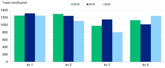 Svensk råstålsproduktion, tusen ton per kvartal, 2018–2020