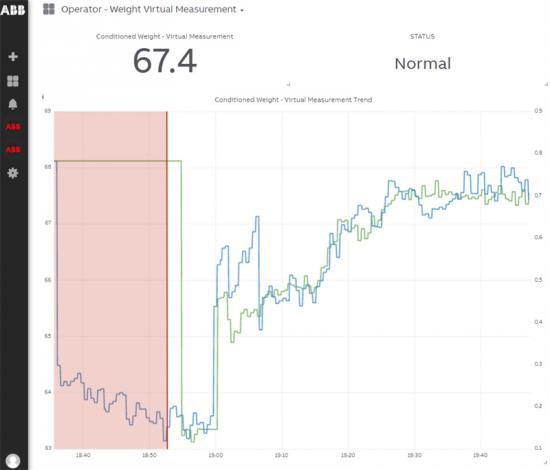 Dashboardjämförelse som visar resultat av att använda eller inte använda Weight Virtual Measurement.