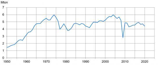 Svensk råstålsproduktion, miljoner ton per år, 1950–2020.