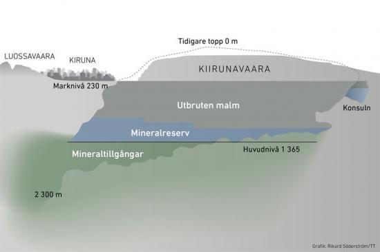 Illustration över malmkropp i Kiruna.