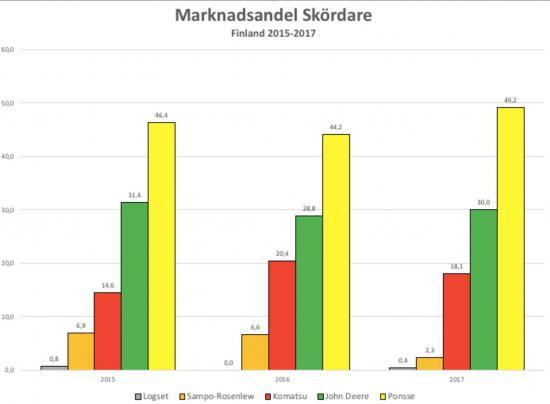 Marknadsandel skördare 2015-2017 i Finland.