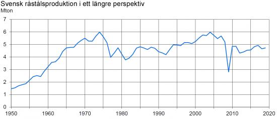 Svensk råstålsproduktion, 1950-2019.