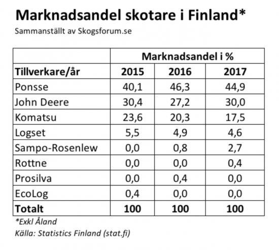 Marknadsandelar för skotare i Finland.